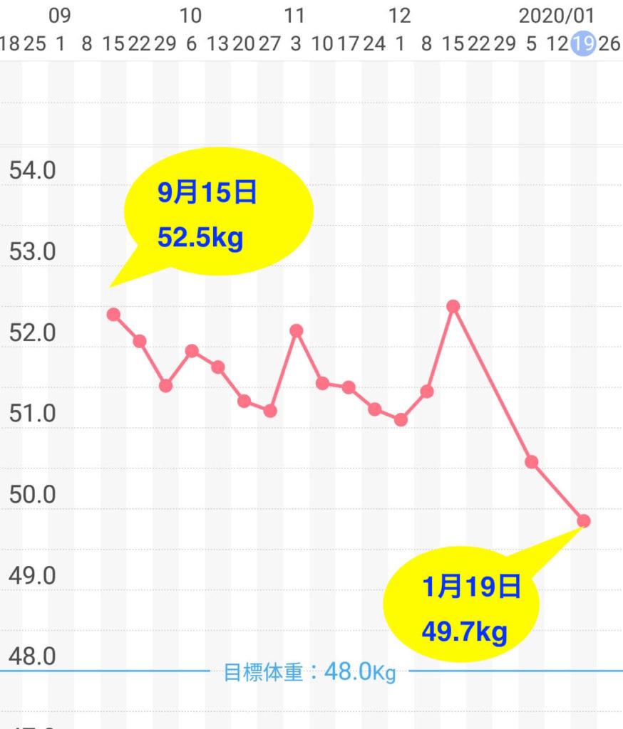ダイエット中の体重変化のグラフ