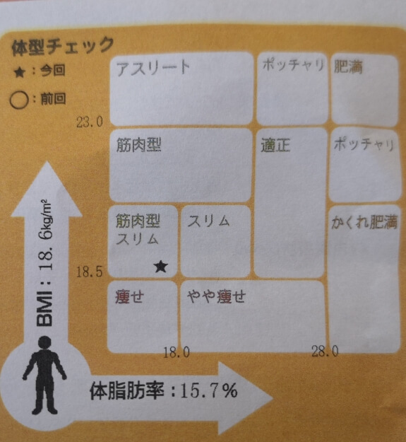 体脂肪率とBMI
